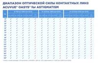 Таблица доступных цилиндров и осей линз Акувью Оазис для астигматизма
